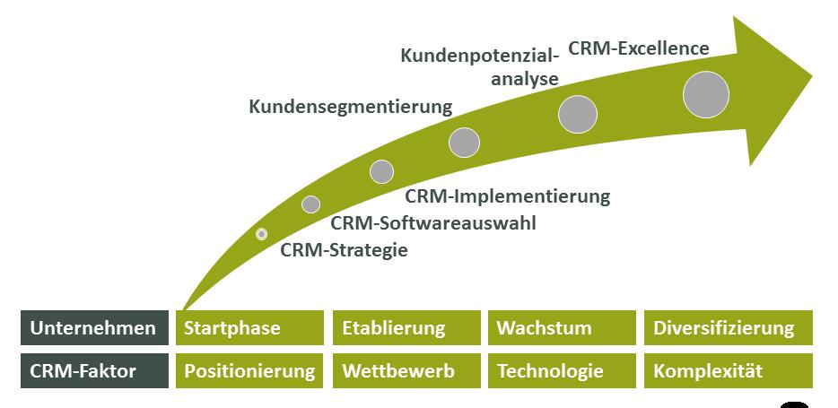 CRM-Beratungsübersicht