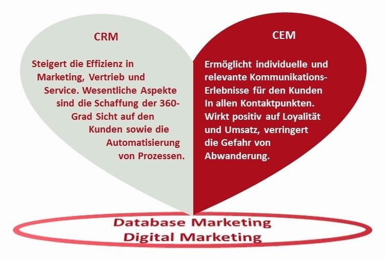 CRM und CEM