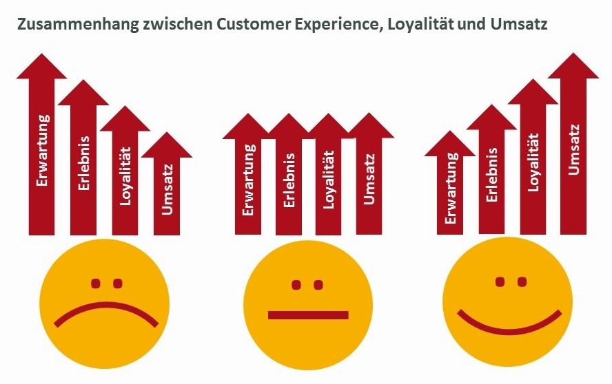 Zusammenhang zwischen Customer Experience, Loyalität und Umsatz