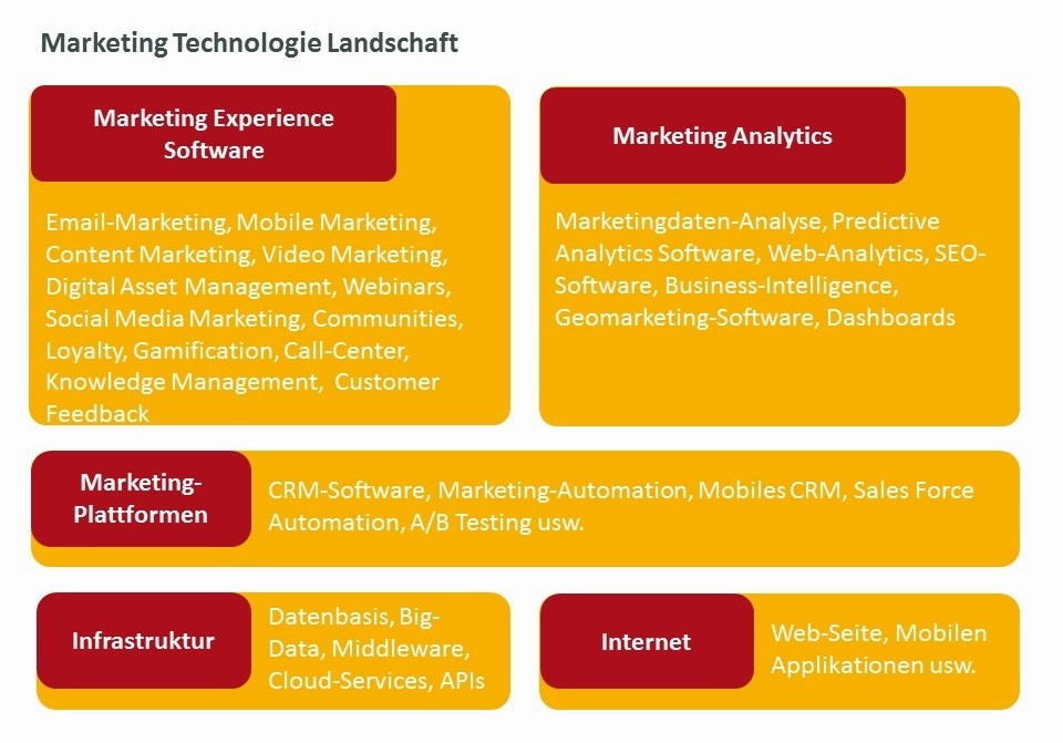 CEM Marketing Technologie Landschaft