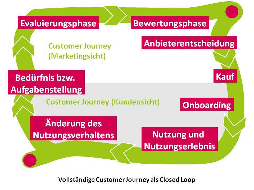 Closed Loop Customer Journey