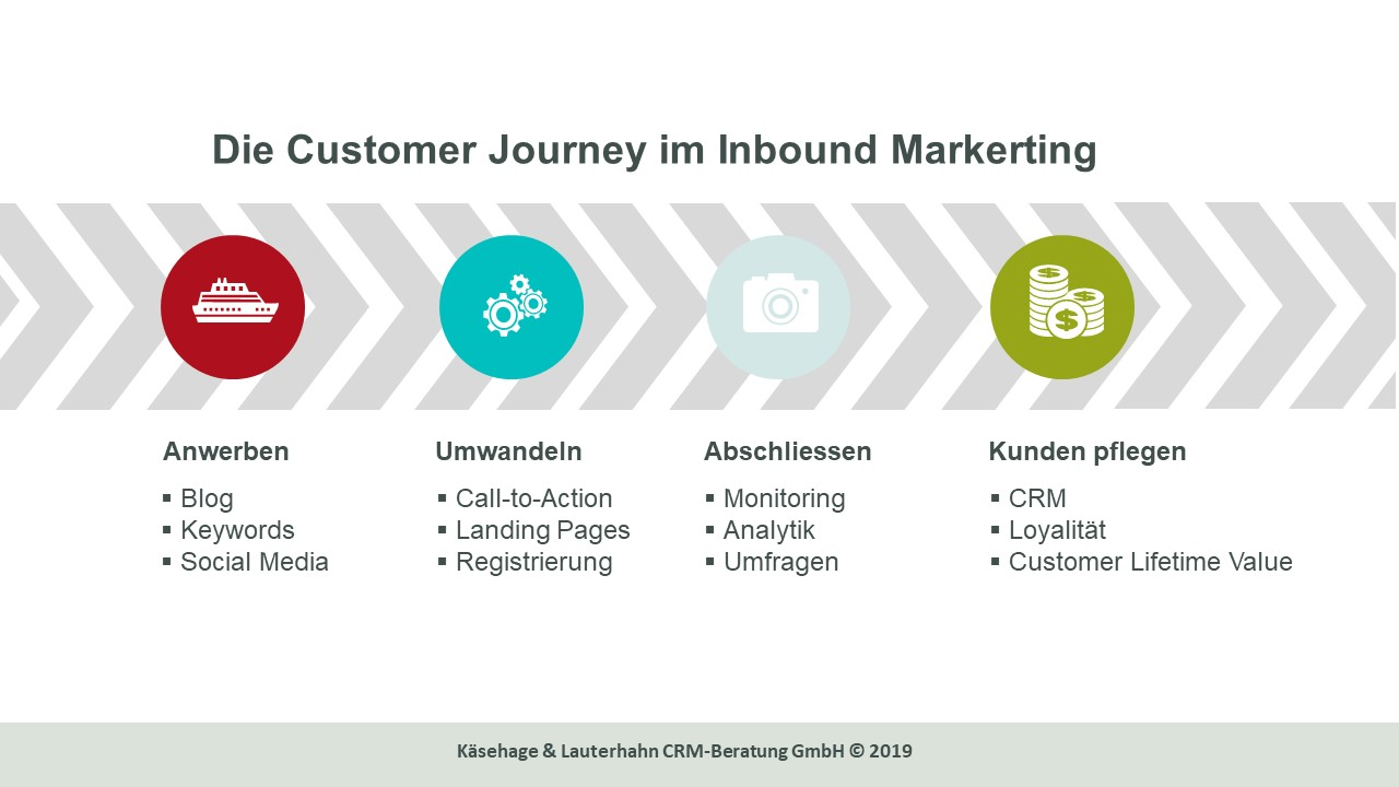 Customer Journey im Inbound Marketing