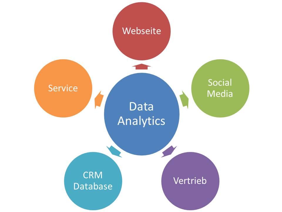 CRM Daten-Analysen