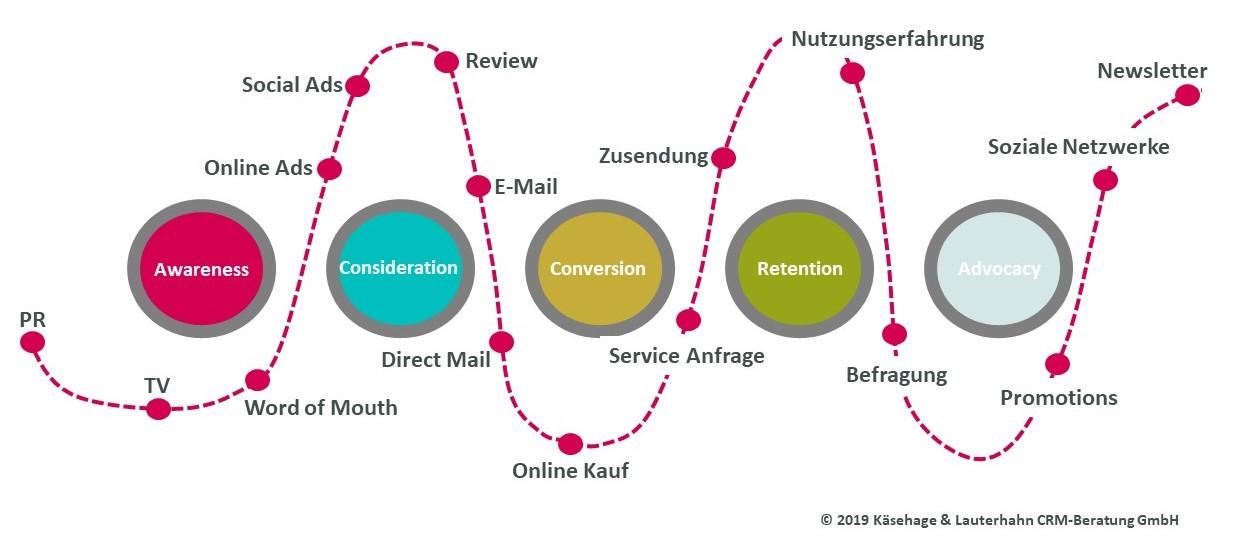 Phasen der Customer Journey mit typischen Kontaktpunkten