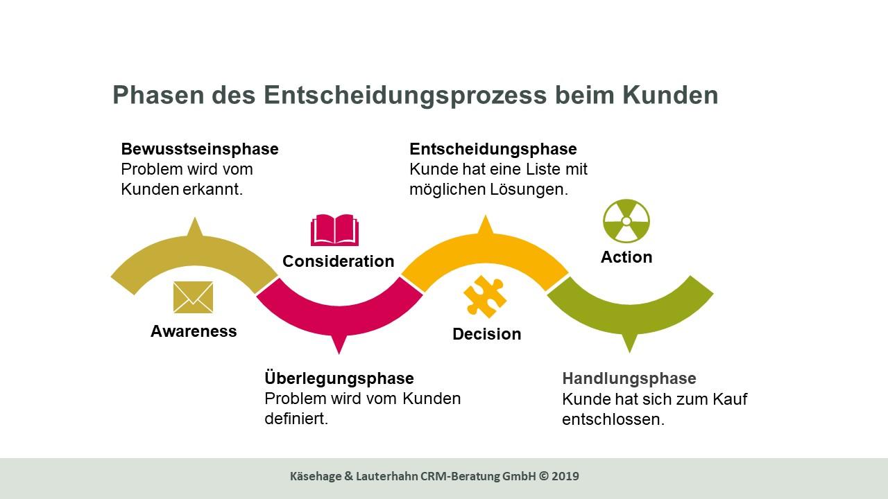 Phasen des Entscheidungsprozess beim Kunden
